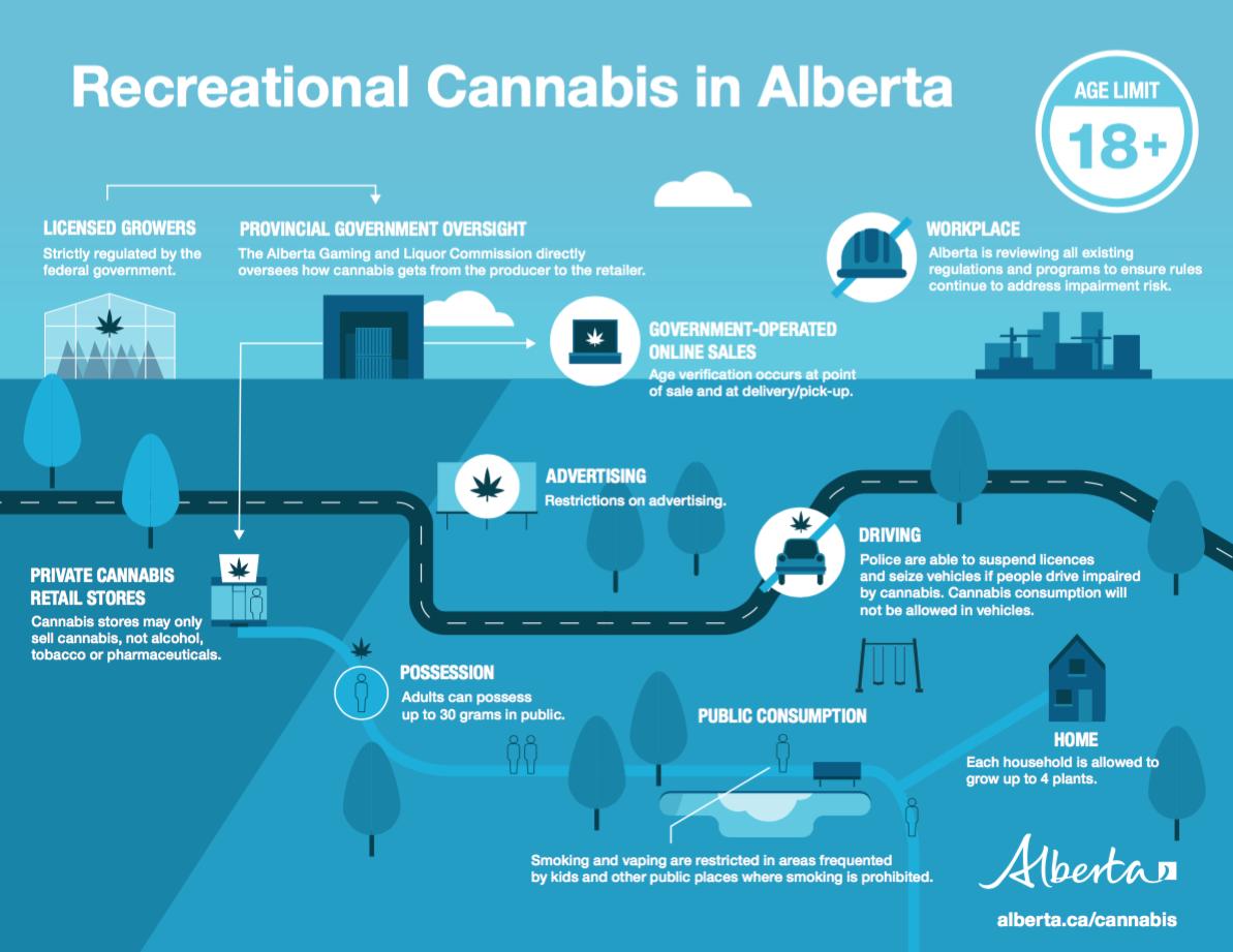 cannabis regulations in alberta canada