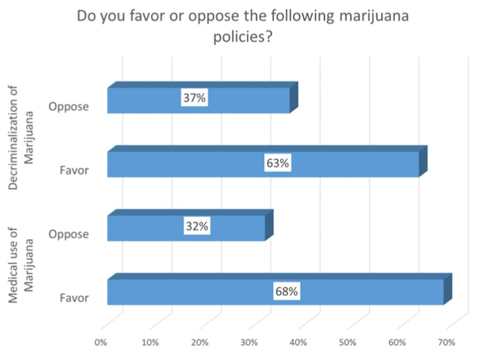 Kansas survey on medical marijuana acceptance