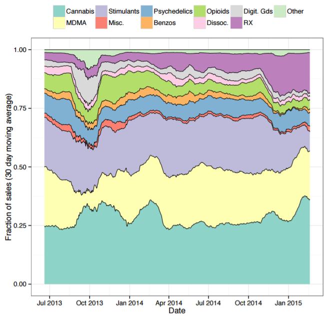 darknet-distribution-graph